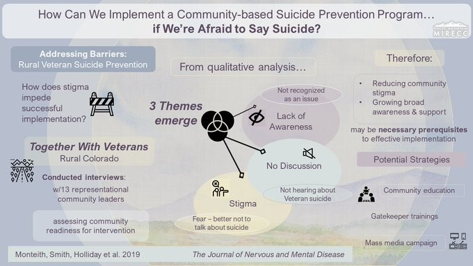 Implement Coomunity Based Suicide Prevention