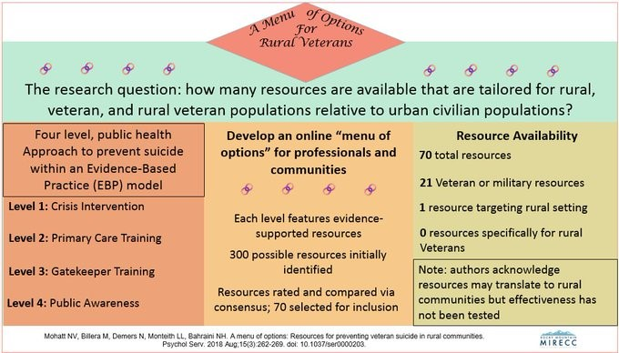 Menu if Options for Rural Veterans