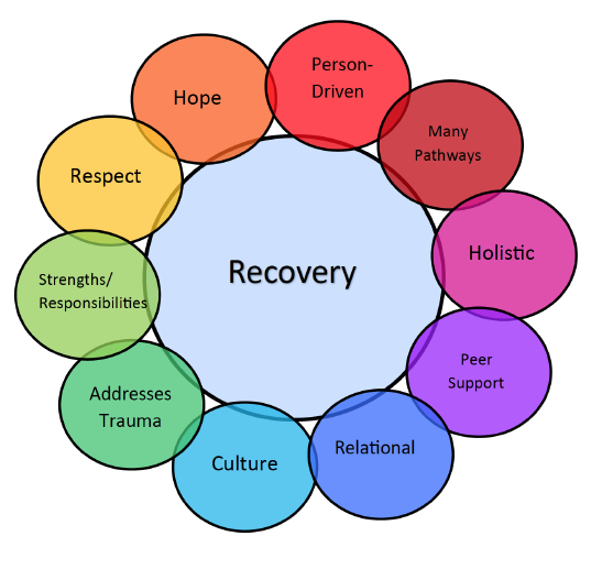 SAMHSA Recovery Wheel: Hope, Person-Drive, Many Pathways, Holistic, Peer Support, Relational, Culture, Addresses Trauma, Strengths/Responsibilties, Respect